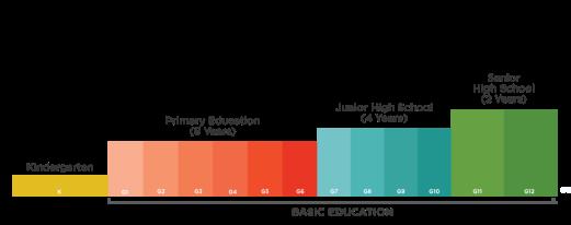 Kto12-Basic-education